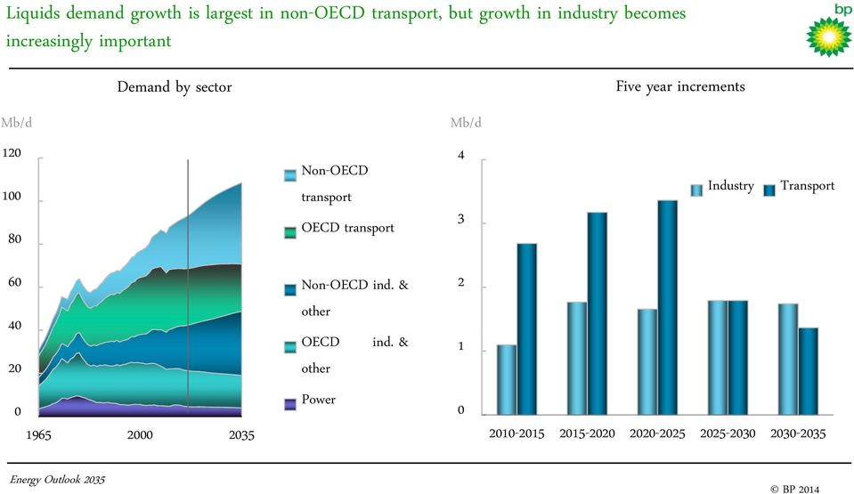 Non-OECD transport OECD transport 4 3 Industry Transport 6 Non-OECD ind.