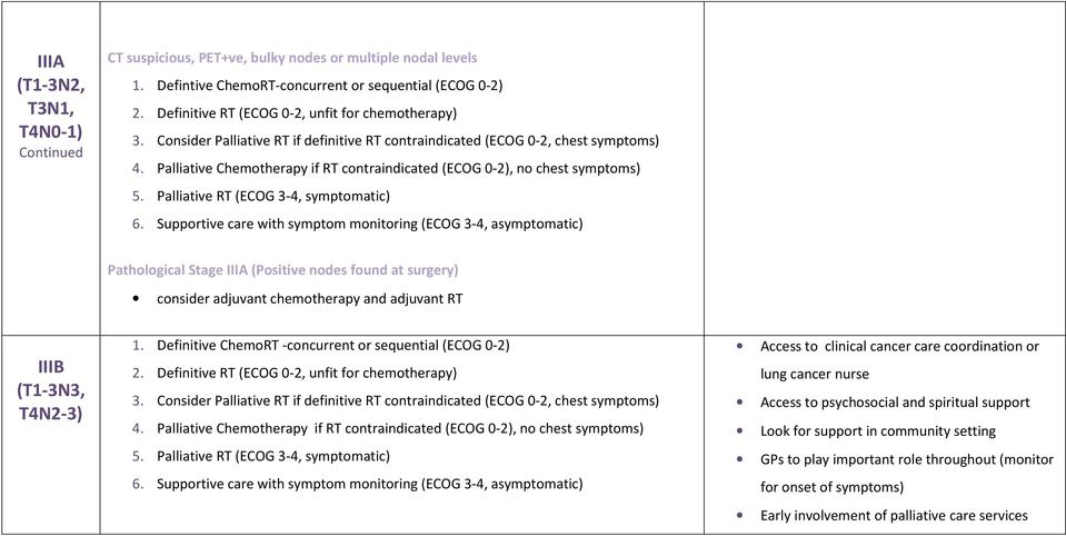 Palliative Chemotherapy if RT contraindicated (ECOG 0-2), no chest symptoms) 5. Palliative RT (ECOG 3-4, symptomatic) 6.