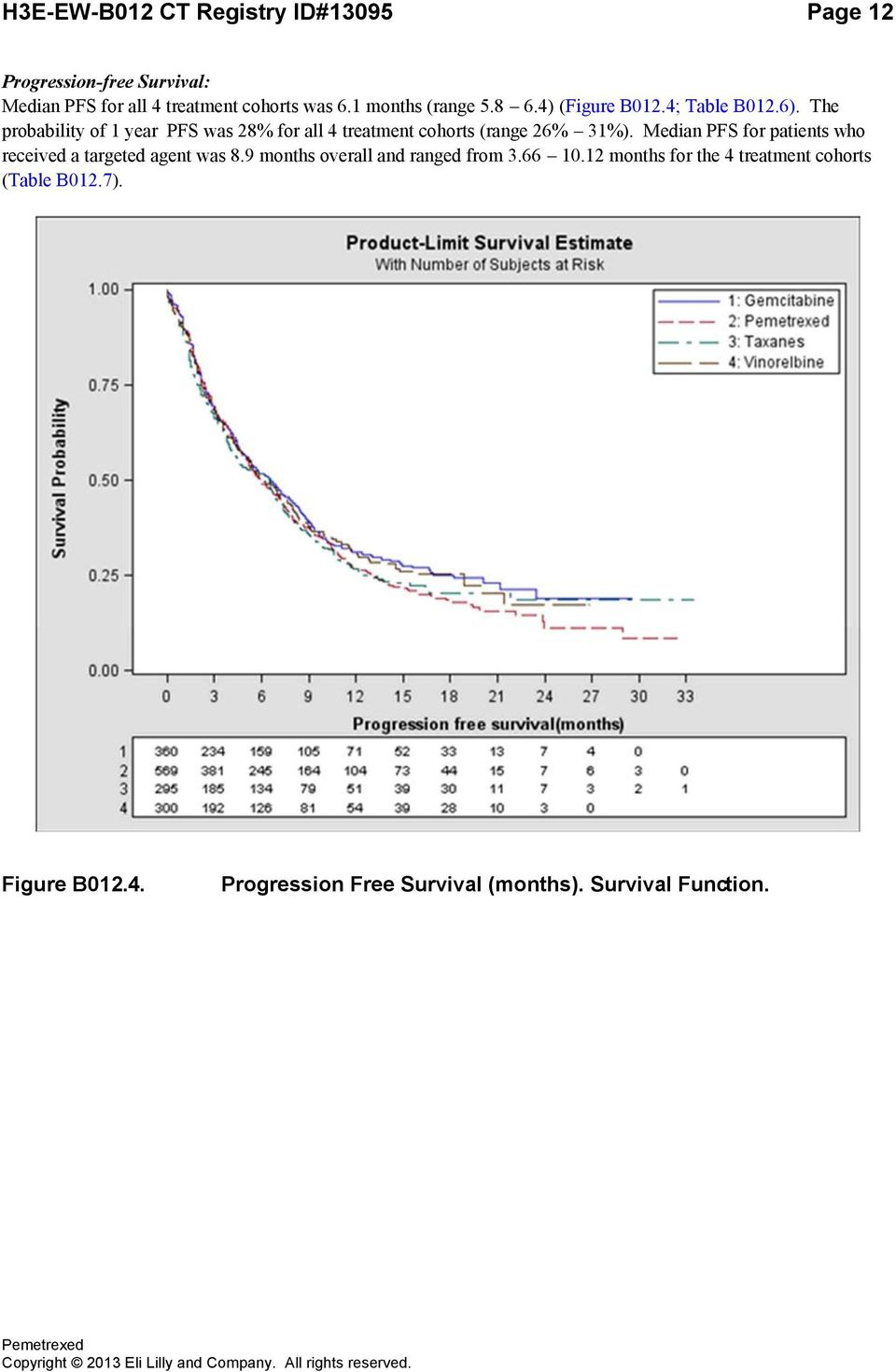 The probability of 1 year PFS was 28% for all 4 treatment cohorts (range 26% 31%).
