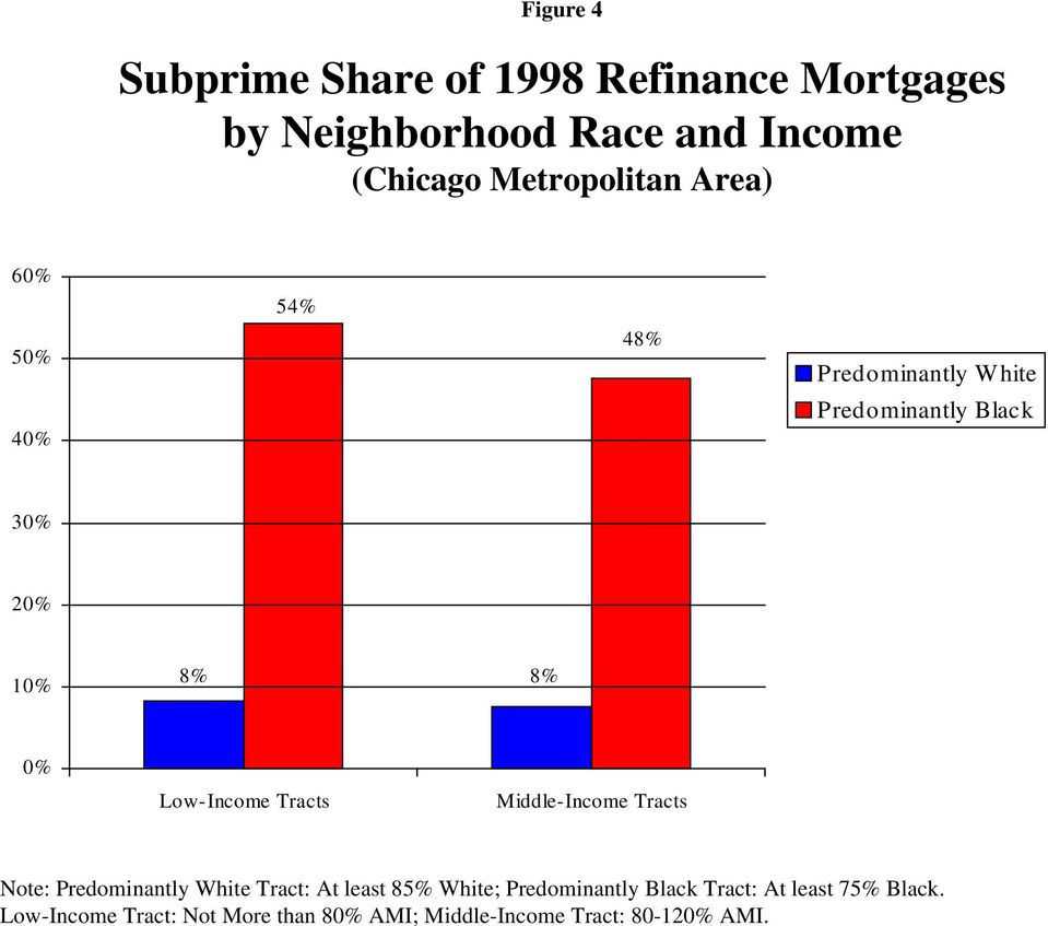 Low-Income Tracts Middle-Income Tracts Note: Predominantly White Tract: At least 85% White;