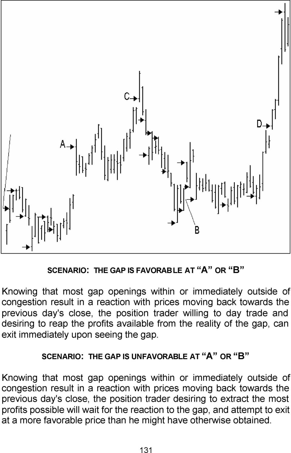 SCENARIO: THE GAP IS UNFAVORABLE AT A OR B Knowing that most gap openings within or immediately outside of congestion result in a reaction with prices moving back towards the previous