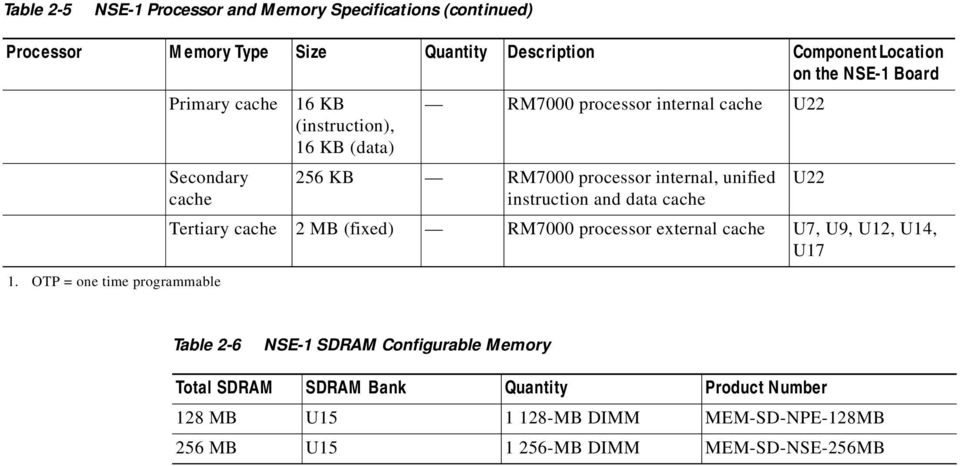 OTP = one time programmable 16 KB (instruction), 16 KB (data) RM7000 processor internal cache U22 256 KB RM7000 processor internal, unified instruction