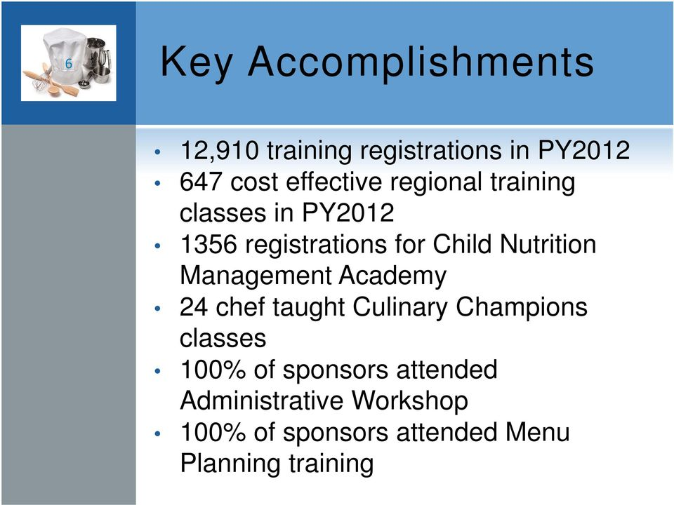 Nutrition Management Academy 24 chef taught Culinary Champions classes 100% of