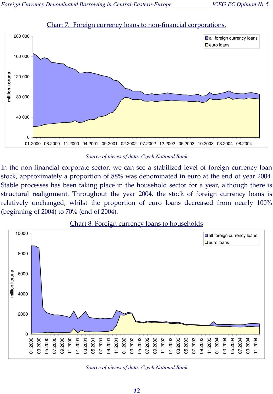 2004 Source of pieces of data: Czech National Bank In the non financial corporate sector, we can see a stabilized level of foreign currency loan stock, approximately a proportion of 88% was