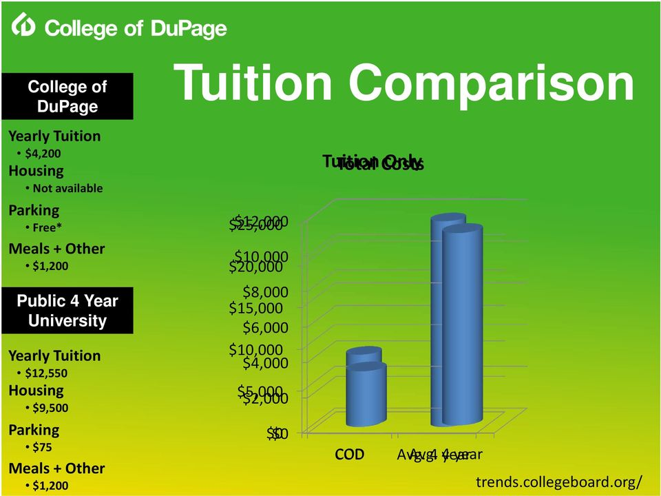 Other $1,200 Tuition Comparison Tuition Total Costs Only $25,000 $12,000 $10,000 $20,000