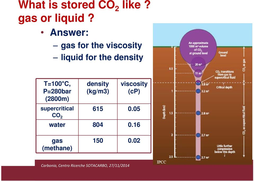 T=100 C, P=280bar (2800m) density (kg/m3) viscosity