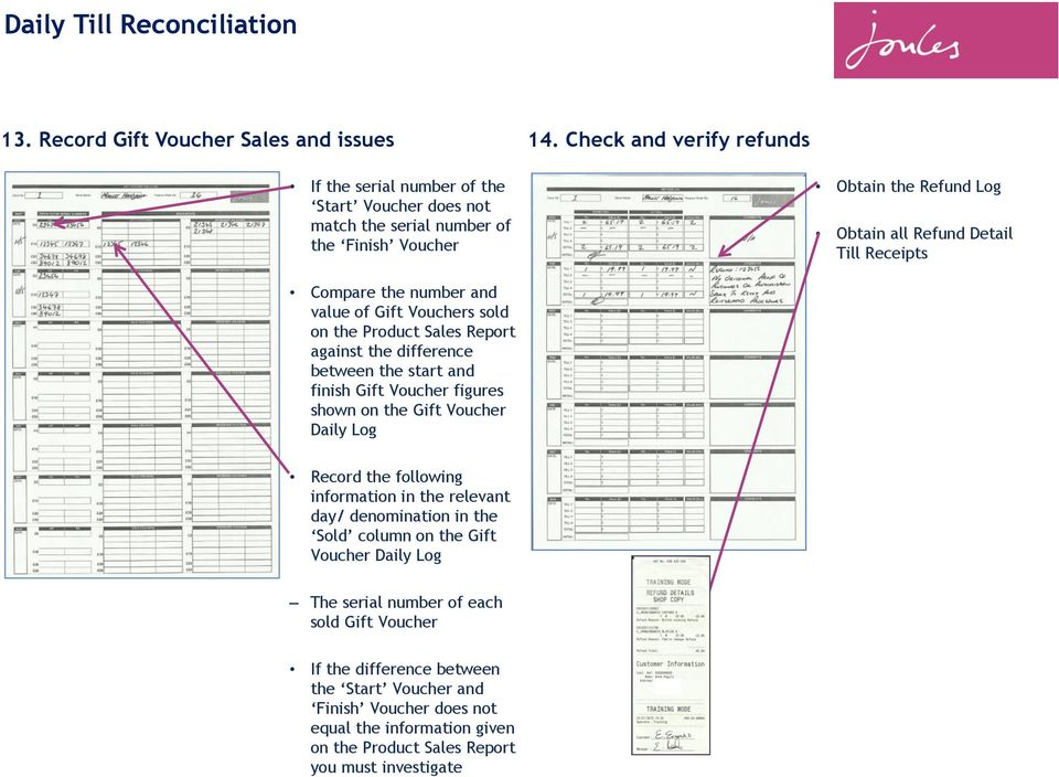 Receipts Compare the number and value of Gift Vouchers sold on the Product Sales Report against the difference between the start and finish Gift Voucher figures shown on the Gift