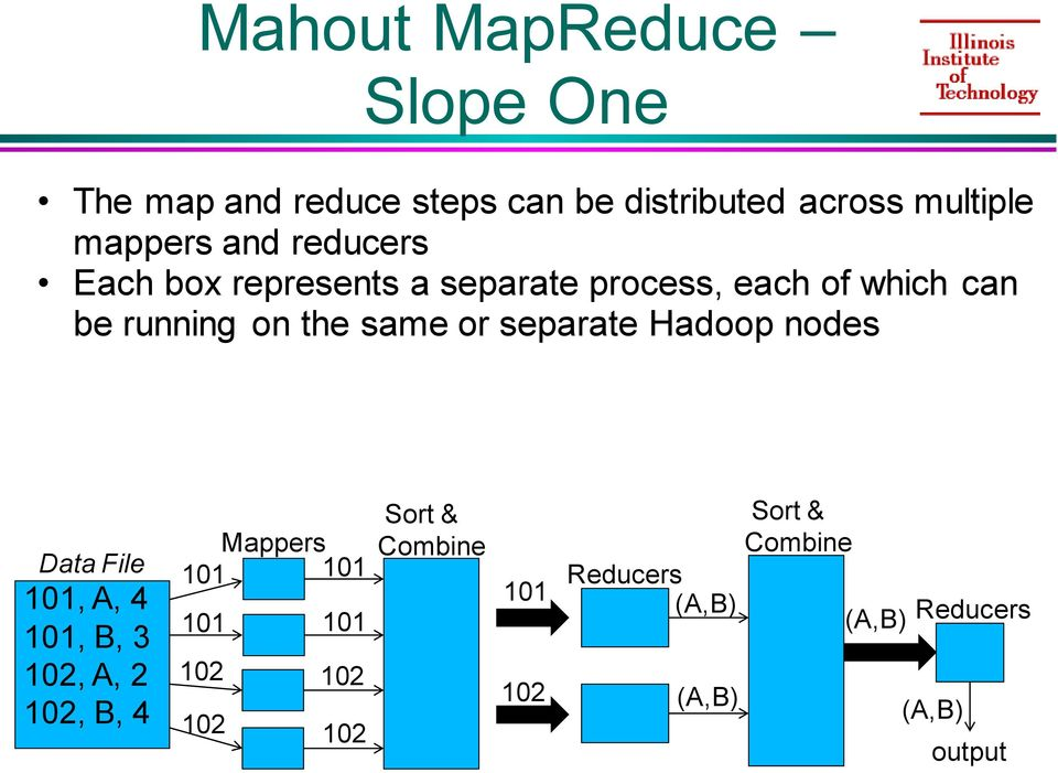 separate Hadoop nodes Data File 101, A, 4 101, B, 3 102, A, 2 102, B, 4 Mappers 101 101 101 101