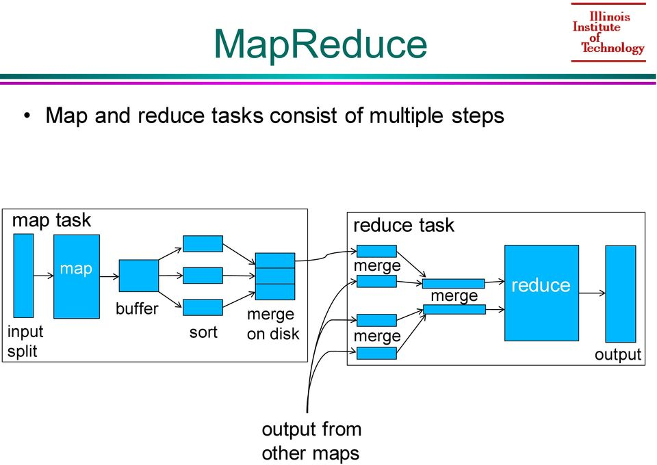 split map buffer sort merge on disk merge