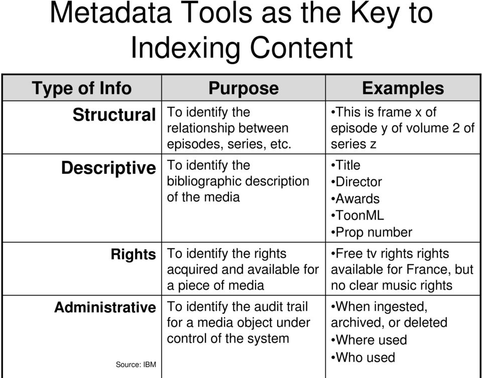To identify the bibliographic description of the media To identify the rights acquired and available for a piece of media To identify the audit trail