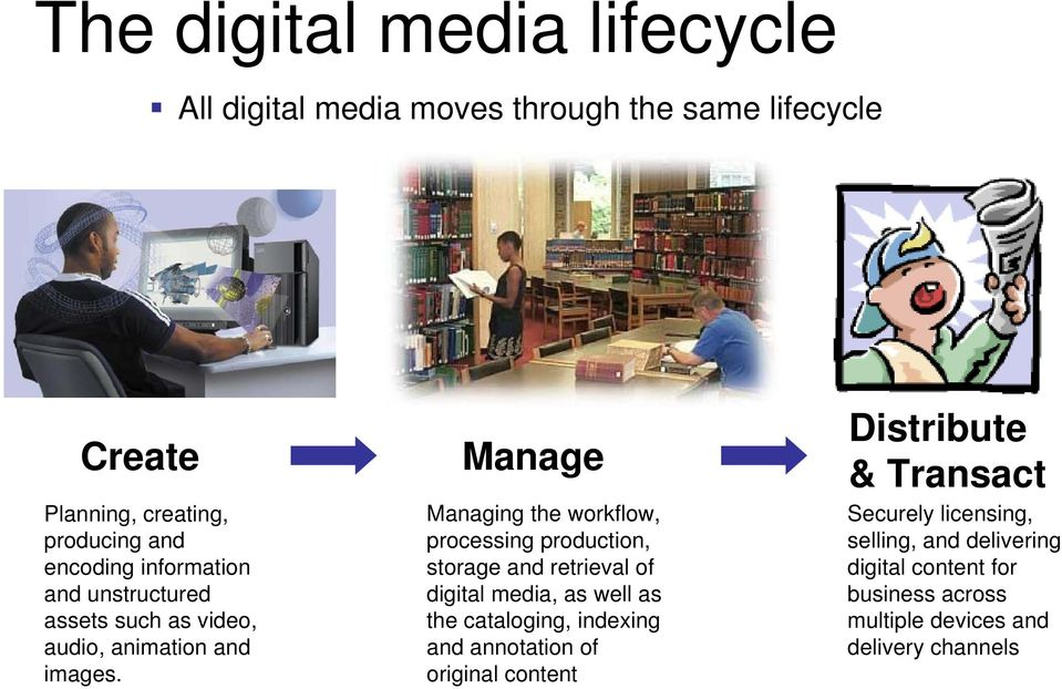Manage Managing the workflow, processing production, storage and retrieval of digital media, as well as the cataloging, indexing
