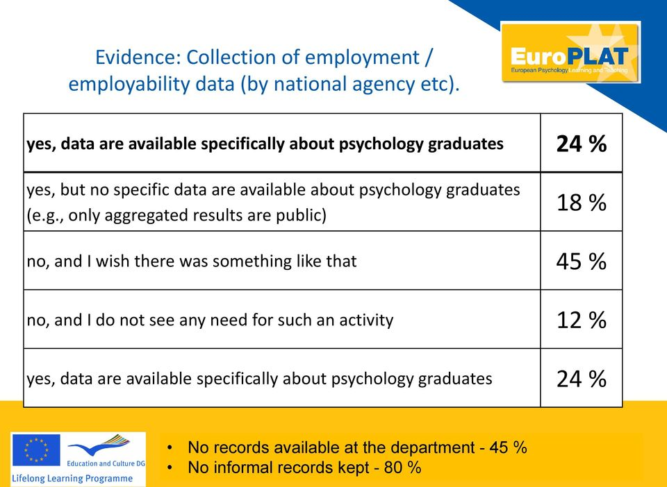 graduates 24 % yes, but no specific data are available about psychology graduates (e.g., only aggregated results are public) 18 % no, and I wish
