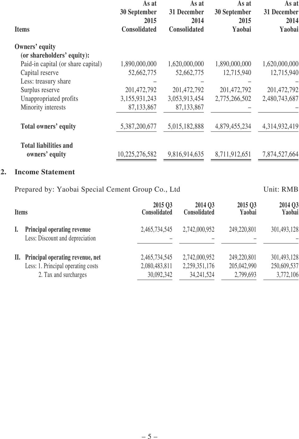Total owners equity 5,387,200,677 5,015,182,888 4,879,455,234 4,314,932,419 Total liabilities and owners equity 10,225,276,582 9,816,914,635 8,711,912,651 7,874,527,664 2.