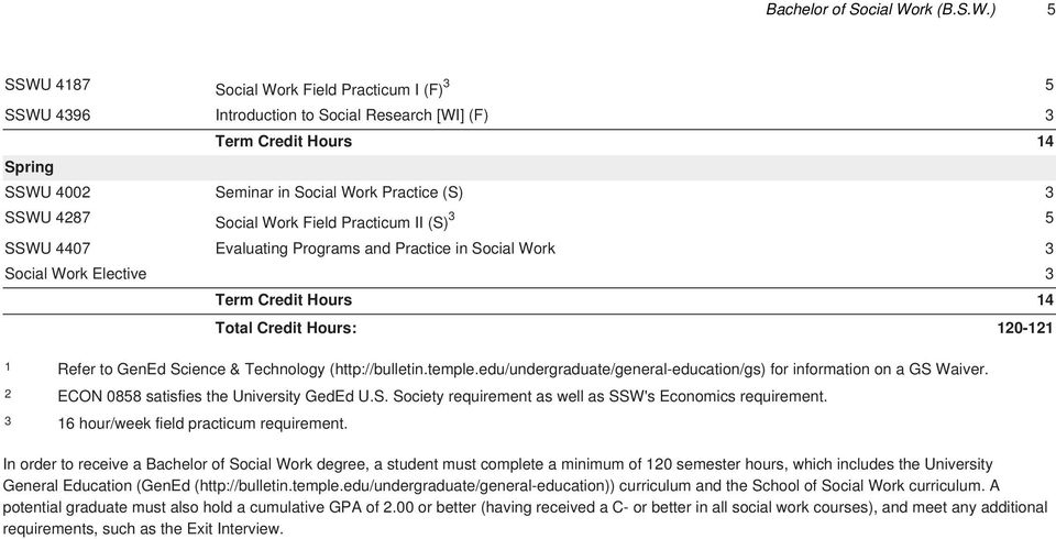 ) 5 SSWU 4187 Social Work Field Practicum I (F) 3 5 SSWU 4396 Introduction to Social Research [WI] (F) 3 Term Credit Hours 14 SSWU 4002 Seminar in Social Work Practice (S) 3 SSWU 4287 Social Work