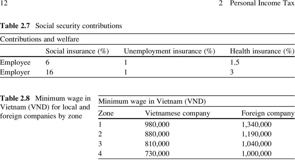 Health insurance (%) Employee 6 1 1.5 Employer 16 1 3 Table 2.
