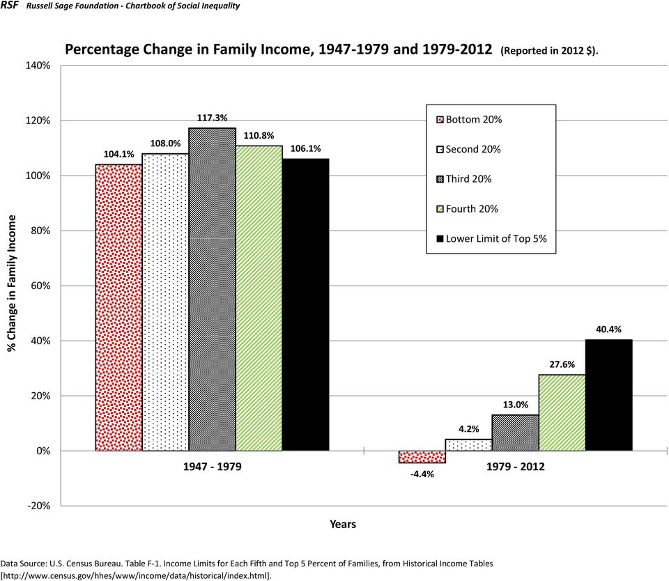 6% 20% 13.0% 4.2% 0% 1947-1979 1979-2012 -4.4% -20% s Data Source: U.S. Census Bureau. Table F-1.