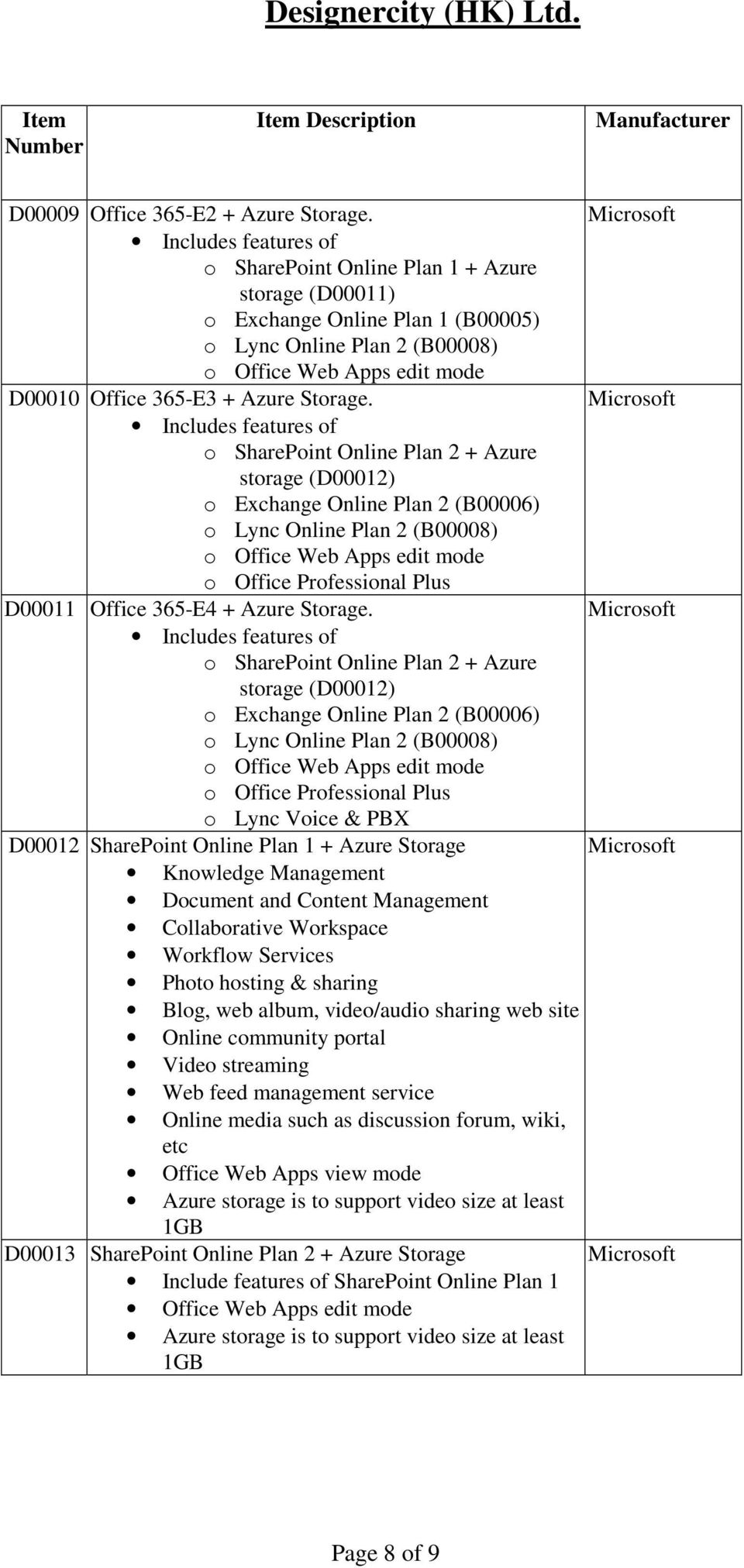 o SharePoint Online Plan 2 + Azure storage (D00012) o Lync Voice & PBX D00012 SharePoint Online Plan 1 + Azure Storage Knowledge Management Document and Content Management Collaborative Workspace