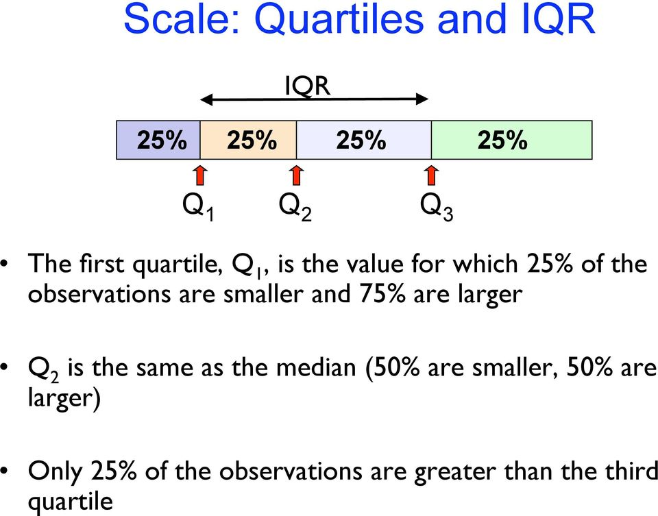 smaller and 75% are larger Q 2 is the same as the median (50% are