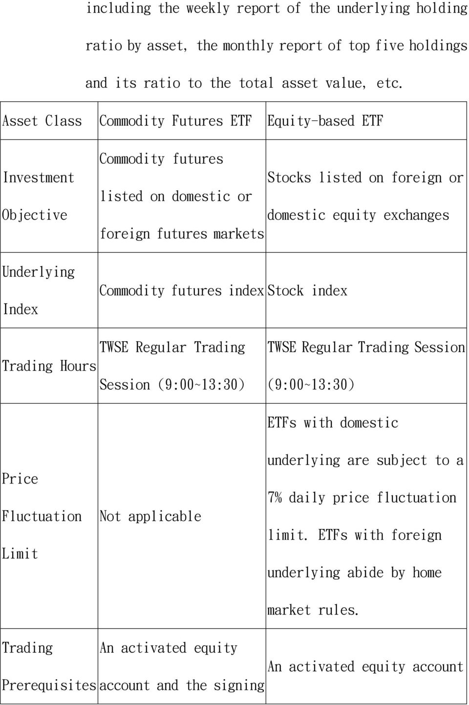 futures markets Commodity futures index Stock index TWSE Regular Trading Trading Hours Session (9:00~13:30) TWSE Regular Trading Session (9:00~13:30) Price Fluctuation Limit Not applicable