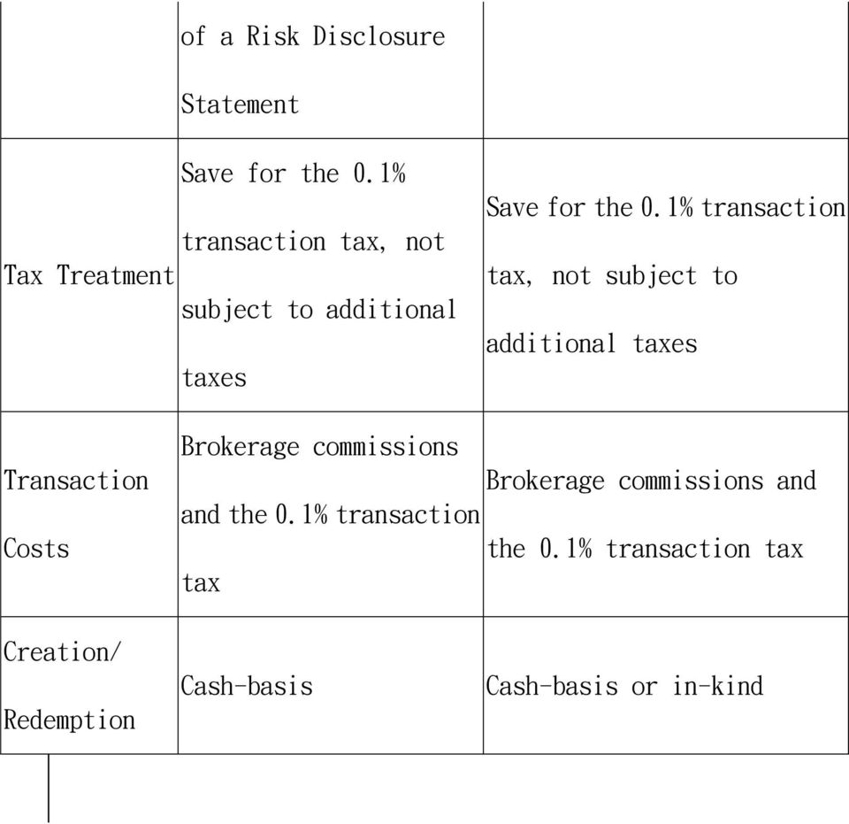 1% transaction tax, not subject to additional taxes Transaction Costs Brokerage