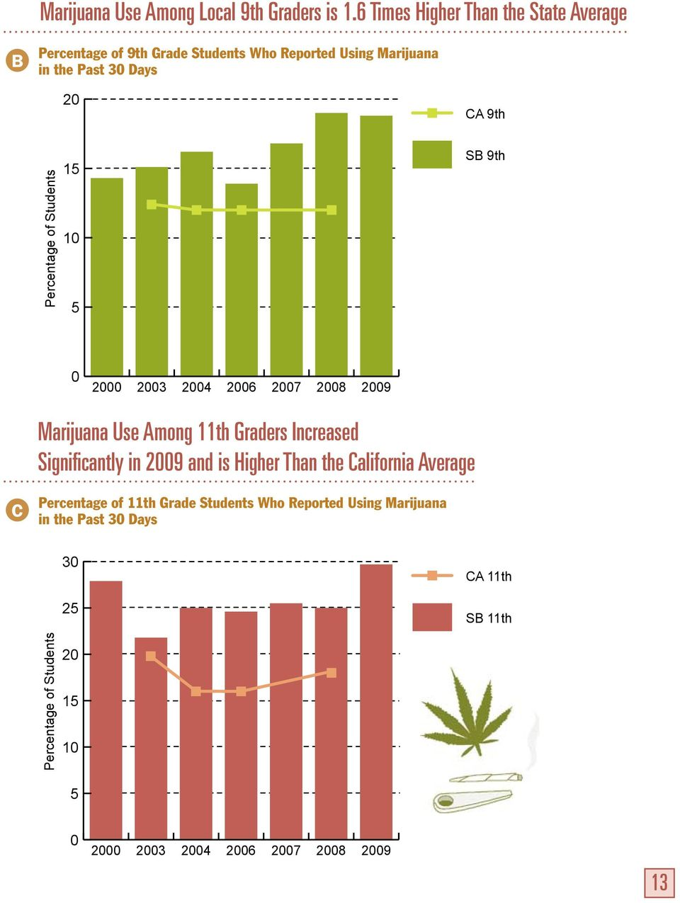 Past 3 Days 2 CA 9th 15 1 5 SB 9th 2 23 24 26 27 28 29 Marijuana Use Among 11th Graders Increased Significantly