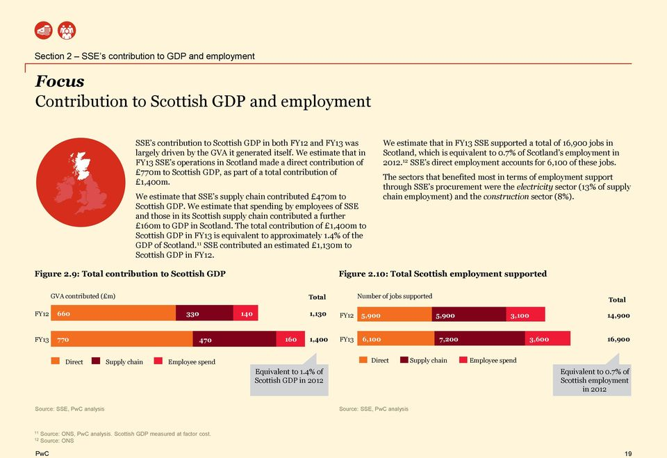 We estimate that SSE s supply chain contributed 470m to Scottish GDP.