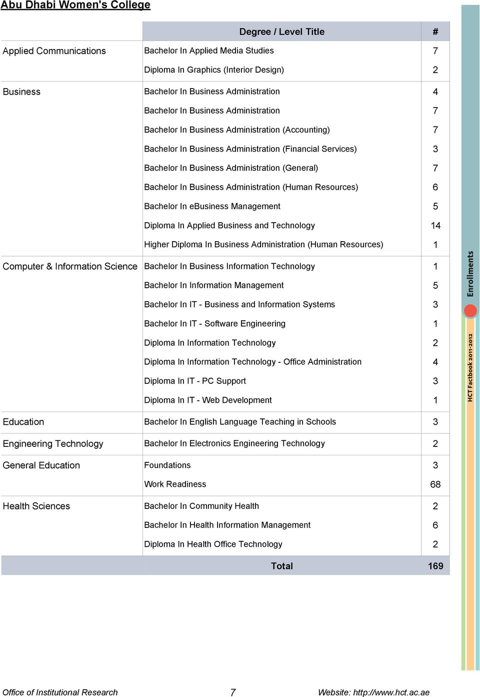Administration (Human Resources) 6 Bachelor In ebusiness Management 5 Diploma In Applied Business and Technology 14 Higher Diploma In Business Administration (Human Resources) 1 Computer &