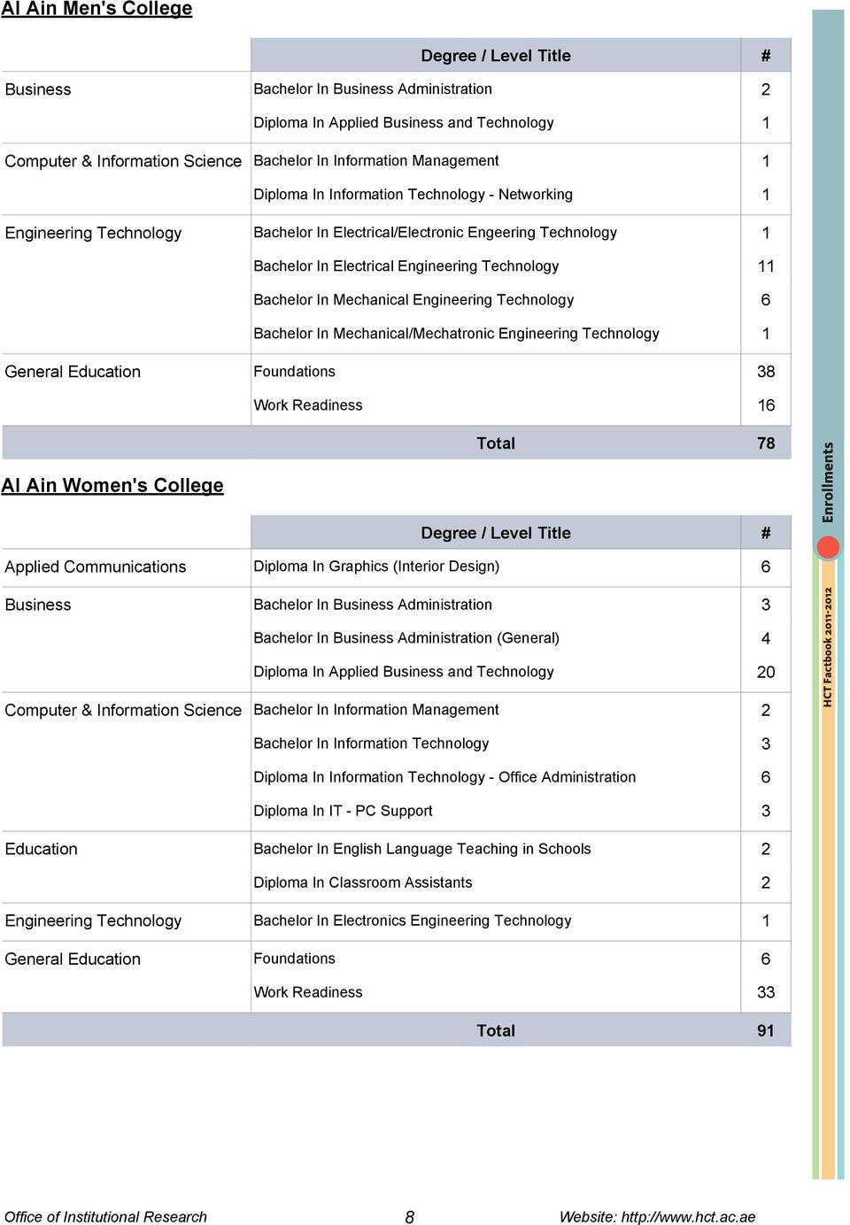 Engineering Technology 6 General Education Foundations 38 Work Readiness 16 Total 78 Al Ain Women's College Applied Communications Diploma In Graphics (Interior Design) 6 Business Bachelor In