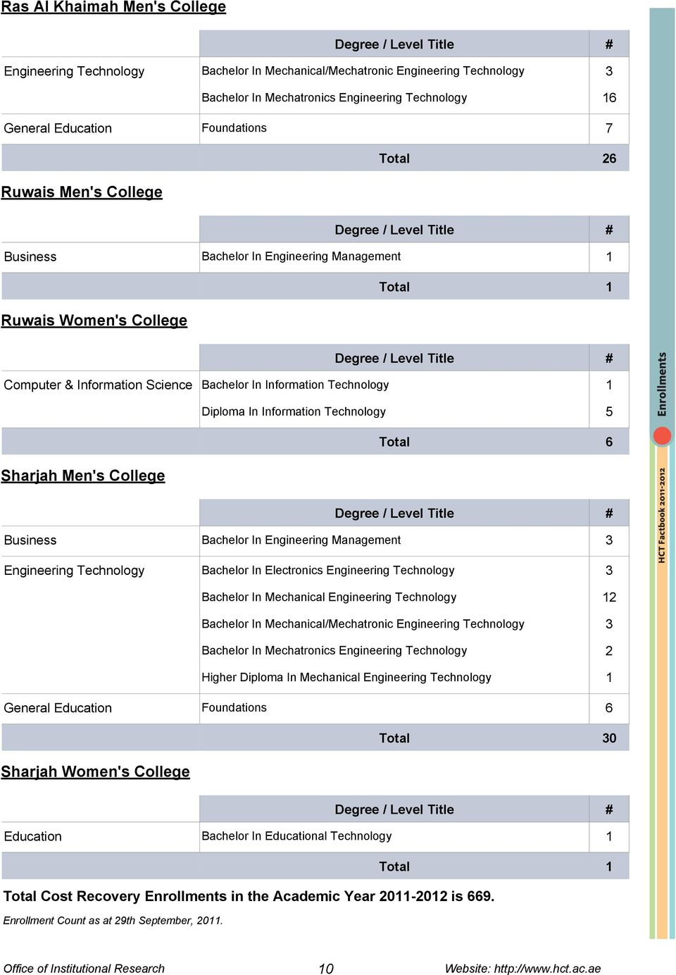 Technology 5 Total 6 Sharjah Men's College Business Bachelor In Engineering Management 3 Engineering Technology Bachelor In Electronics Engineering Technology 3 Bachelor In Mechanical Engineering