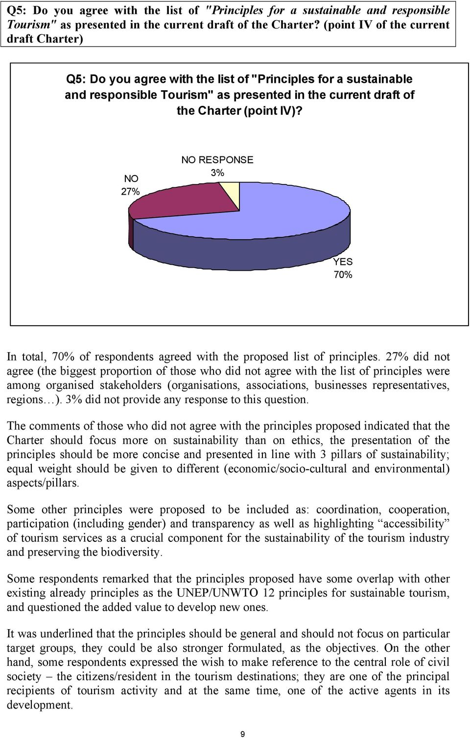 NO 27% NO RESPONSE 3% YES 70% In total, 70% of respondents agreed with the proposed list of principles.