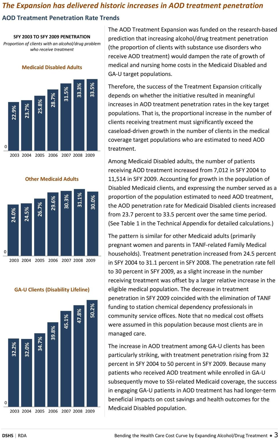 with substance use disorders who receive AOD treatment) would dampen the rate of growth of medical and nursing home costs in the Medicaid Disabled and GA U target populations. 22.9% 23.7% 25.8% 28.