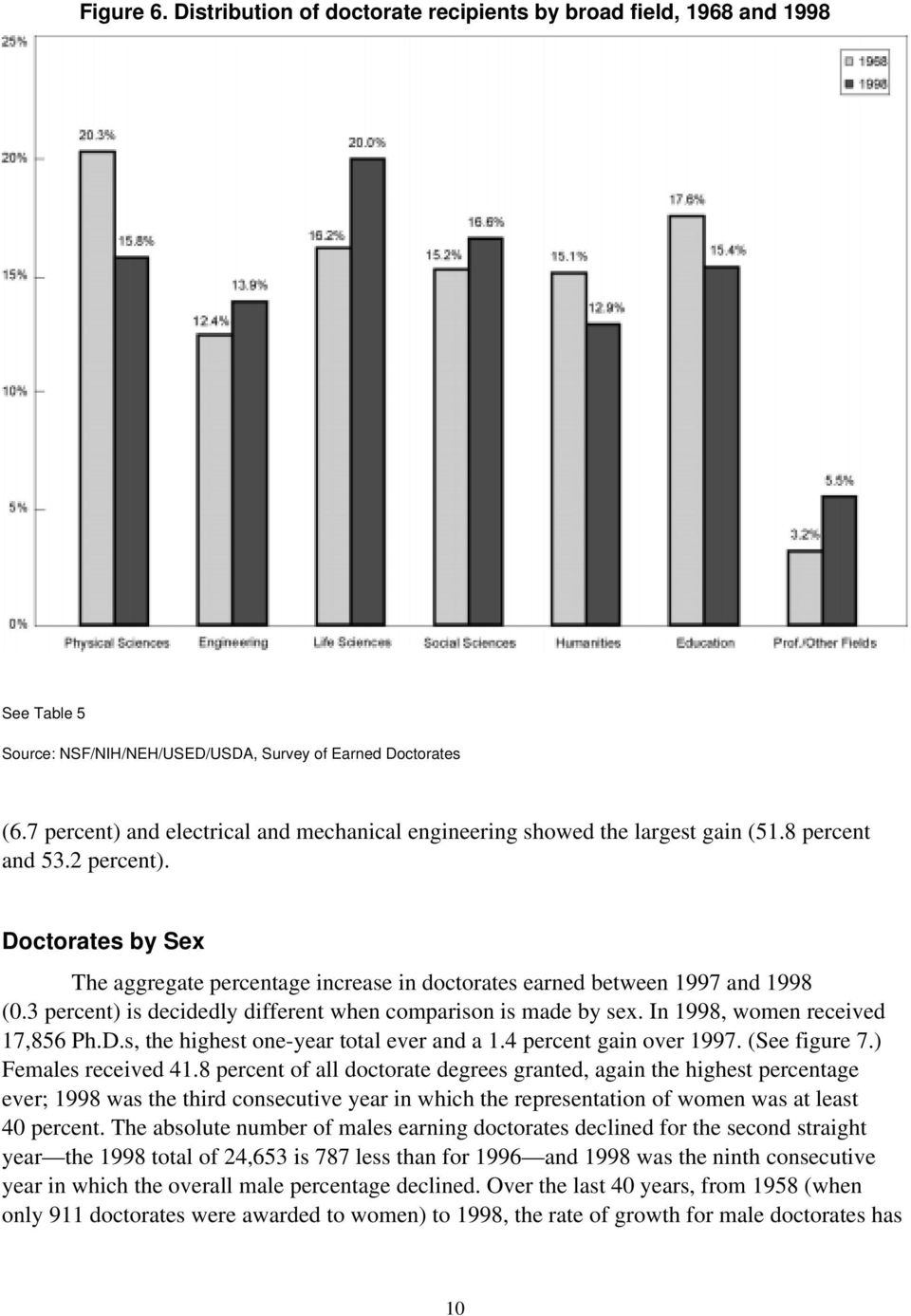 Doctorates by Sex The aggregate percentage increase in doctorates earned between 1997 and 1998 (0.3 percent) is decidedly different when comparison is made by sex. In 1998, women received 17,856 Ph.D.s, the highest one-year total ever and a 1.