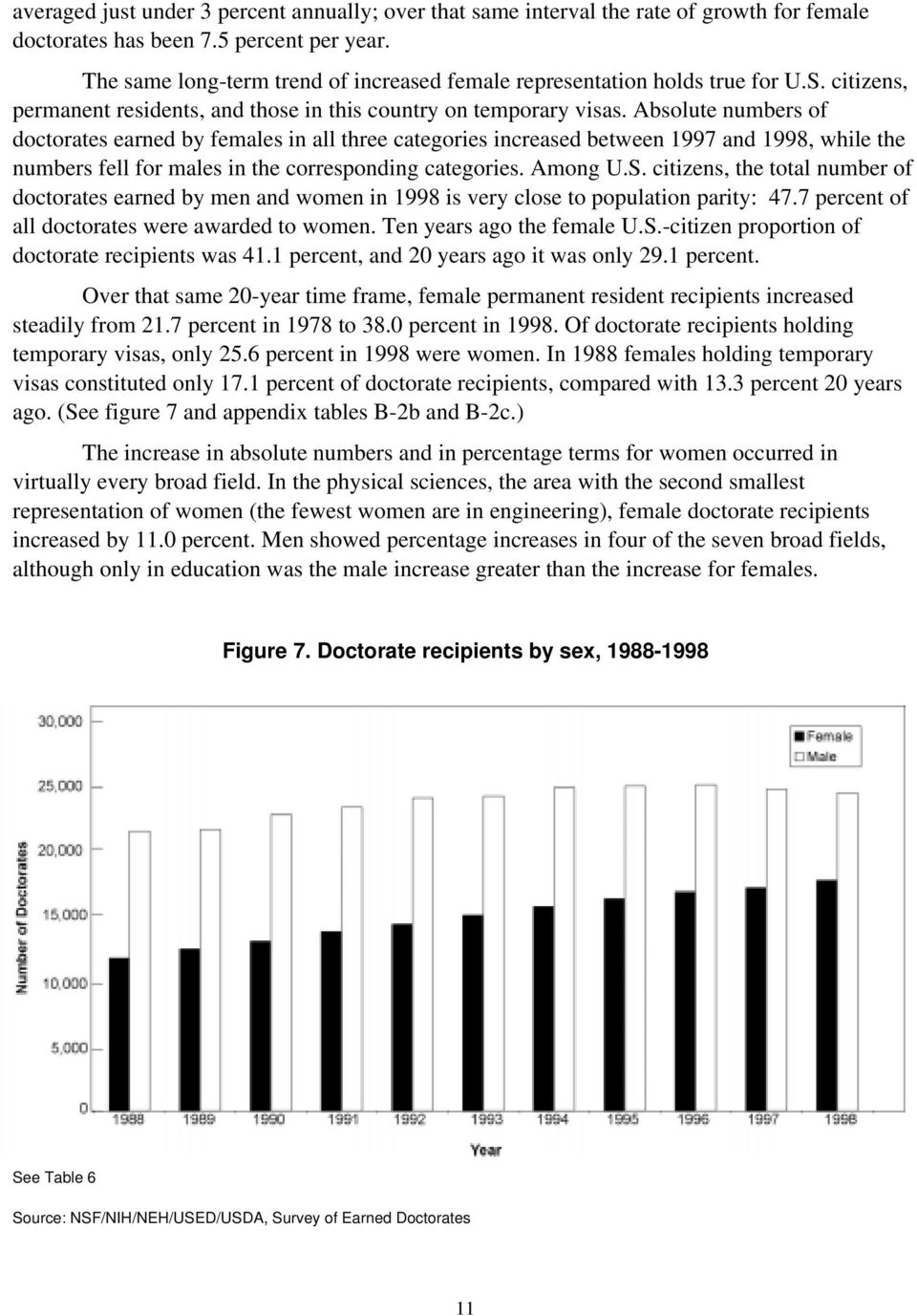 Absolute numbers of doctorates earned by females in all three categories increased between 1997 and 1998, while the numbers fell for males in the corresponding categories. Among U.S.