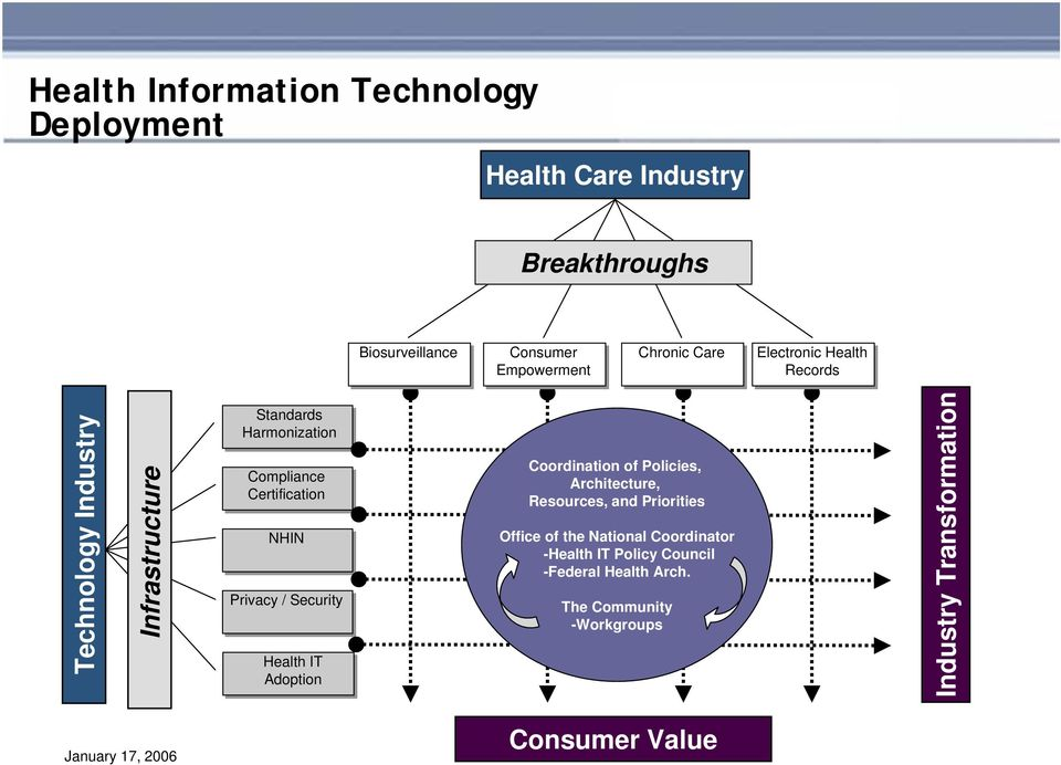 Security Health IT Adoption Coordination of Policies, Architecture, Resources, and Priorities Office of the National