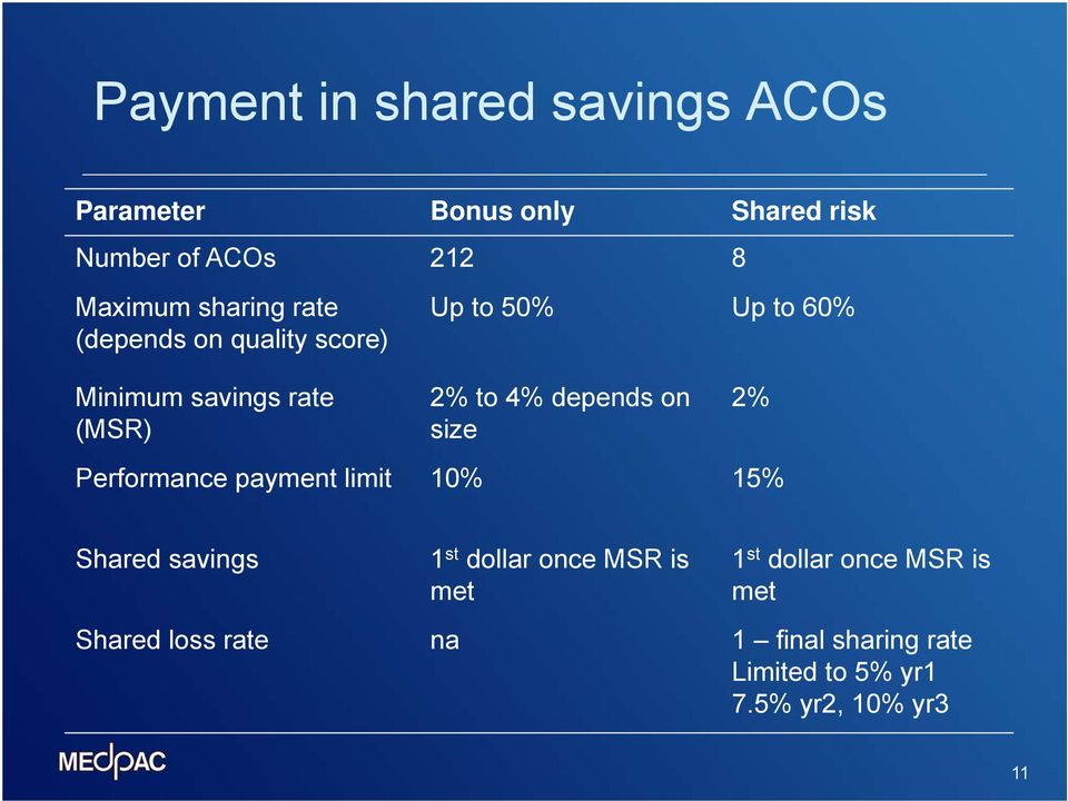 depends on size 2% Performance payment limit 10% 15% Shared savings 1 st dollar once MSR is met 1