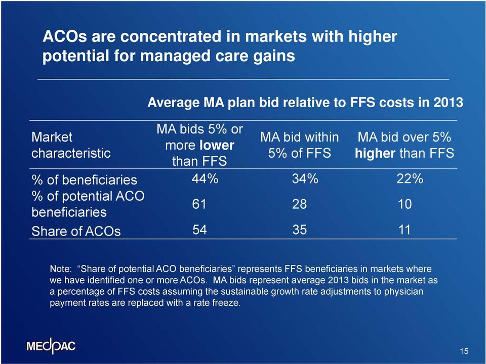 ACOs 54 35 11 Note: Share of potential ACO beneficiaries represents FFS beneficiaries in markets where we have identified one or more ACOs.