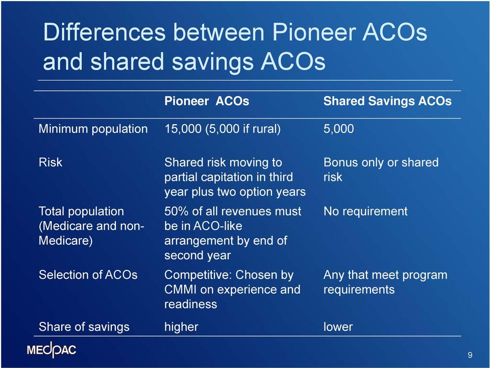 third year plus two option years 50% of all revenues must be in ACO-like arrangement by end of second year Competitive: Chosen by