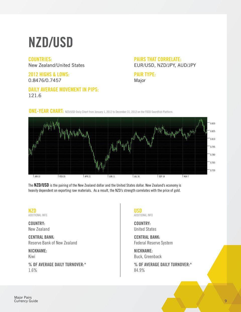 780 0.765 0.750 JAN 10 FEB 29 APR 21 JUN 11 JUL 30 SEP 18 NOV 7 The NZD/USD is the pairing of the New Zealand dollar and the United States dollar.
