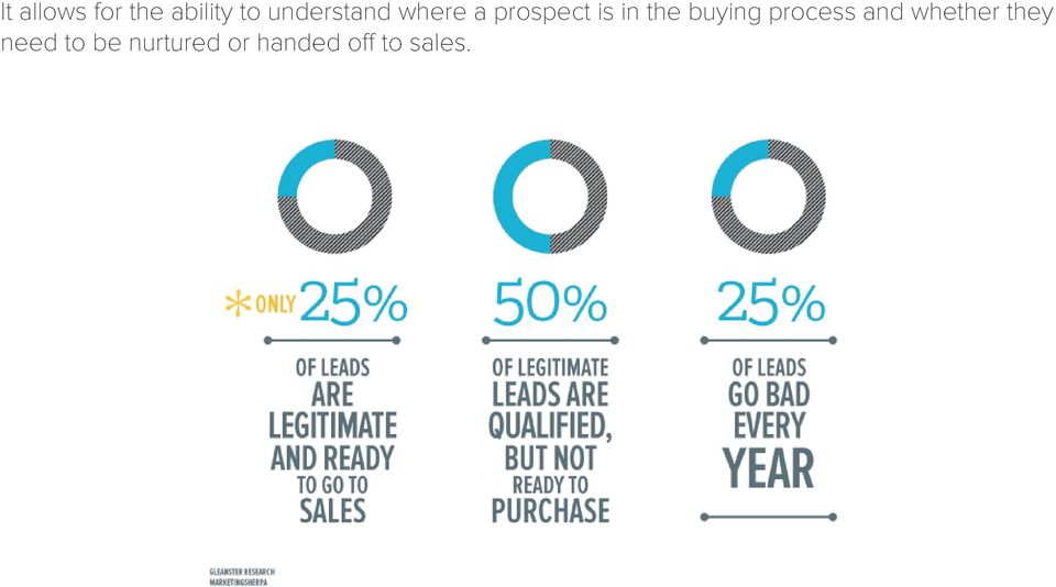 the buying process and whether they