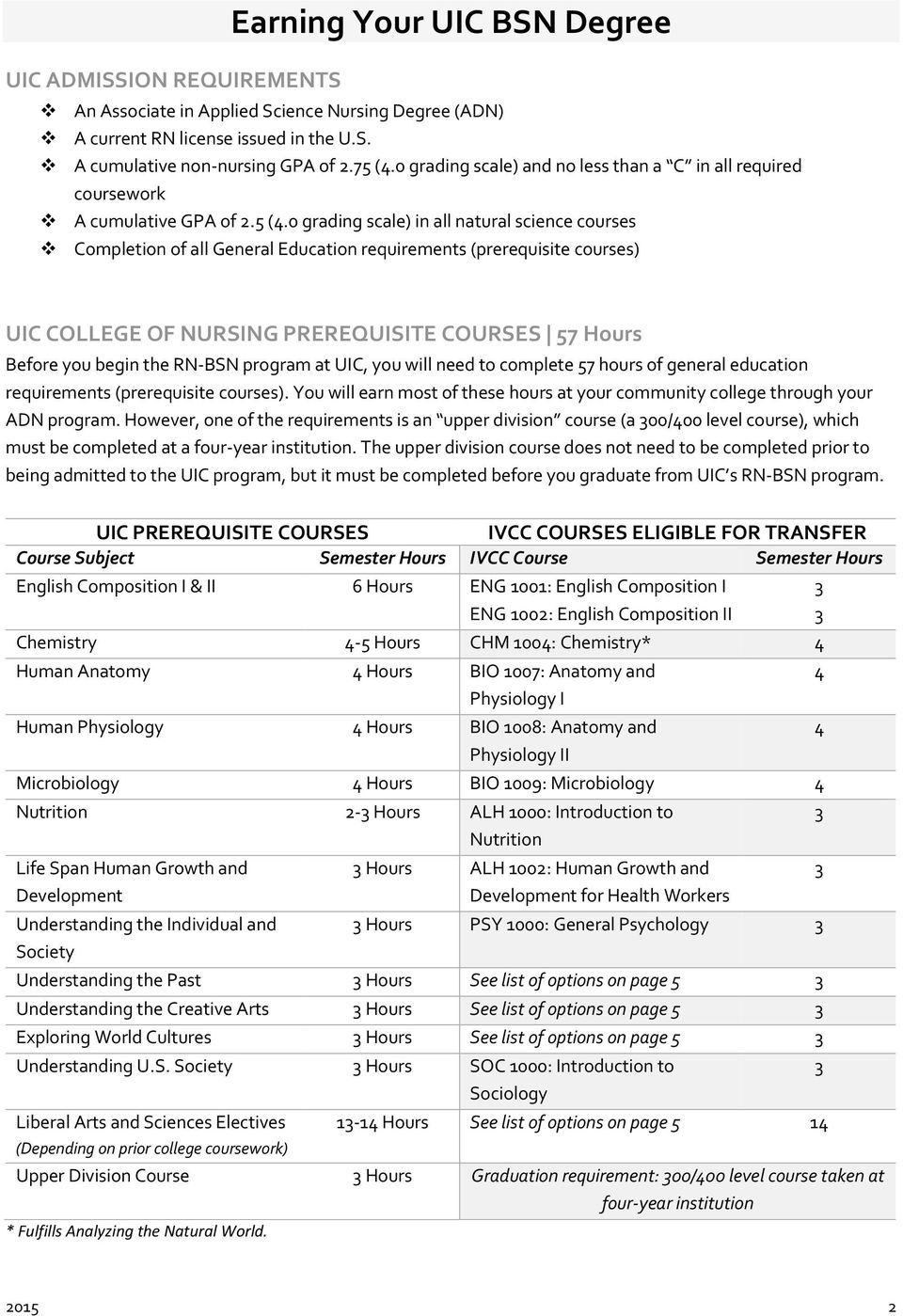0 grading scale) in all natural science courses Completion of all General Education requirements (prerequisite courses) UIC COLLEGE OF NURSING PREREQUISITE COURSES 57 Before you begin the RN-BSN