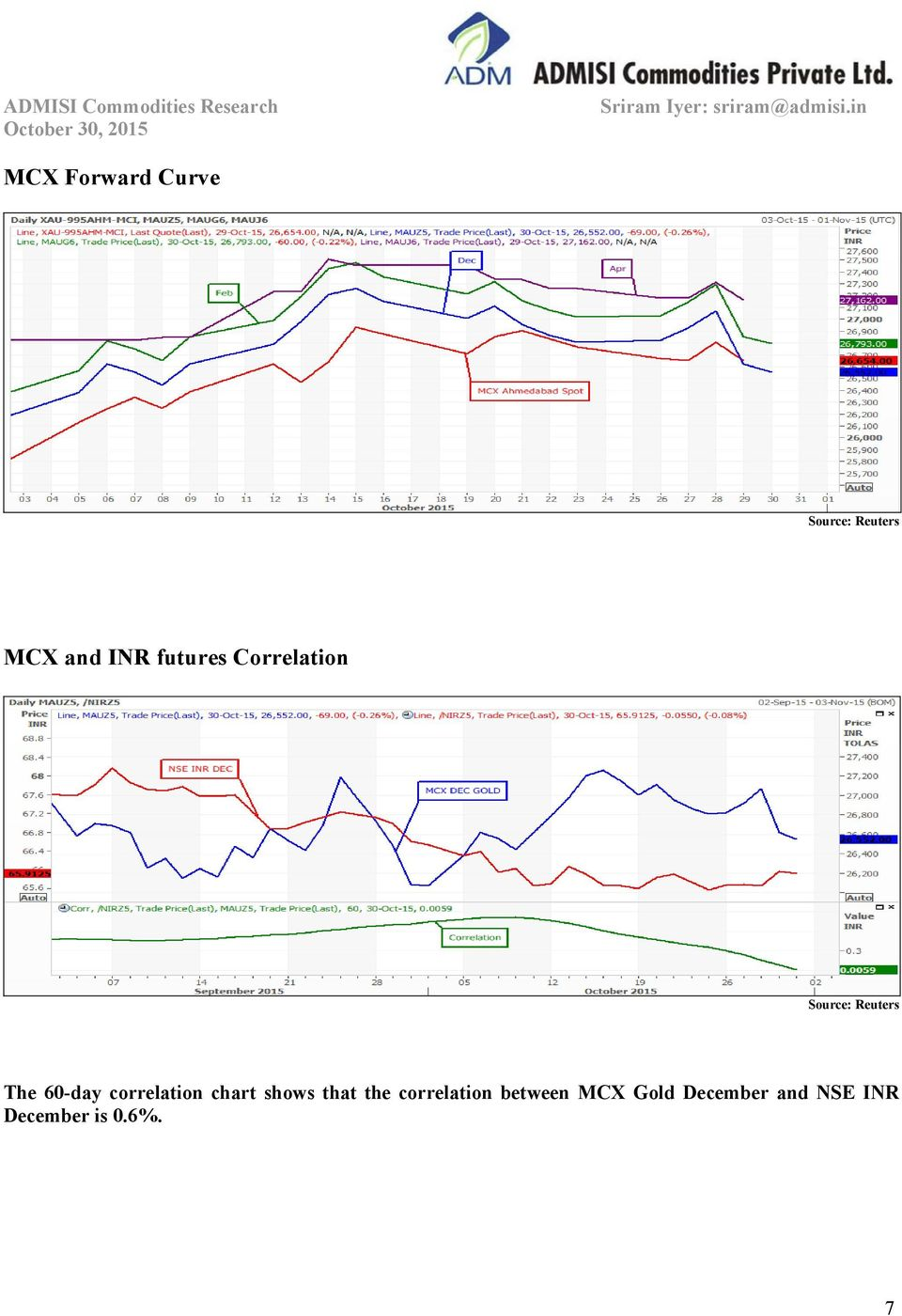 shows that the correlation between MCX