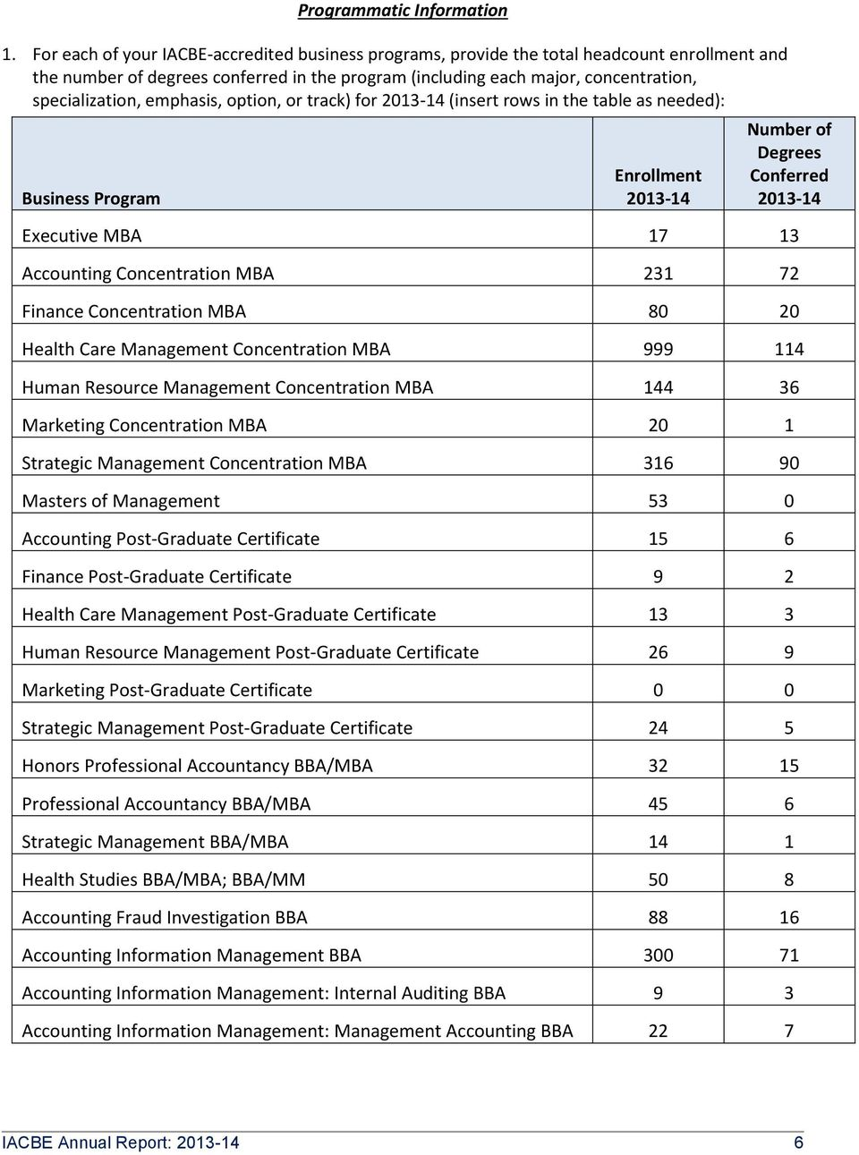 emphasis, option, or track) for 2013-14 (insert rows in the table as needed): Business Program Enrollment 2013-14 Number of Degrees Conferred 2013-14 Executive MBA 17 13 Accounting Concentration MBA