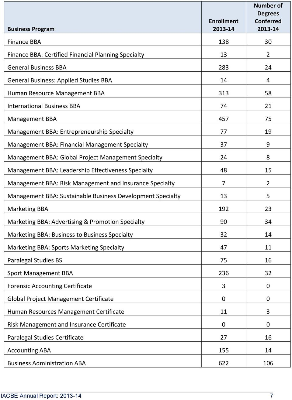 Management Specialty 37 9 Management BBA: Global Project Management Specialty 24 8 Management BBA: Leadership Effectiveness Specialty 48 15 Management BBA: Risk Management and Insurance Specialty 7 2