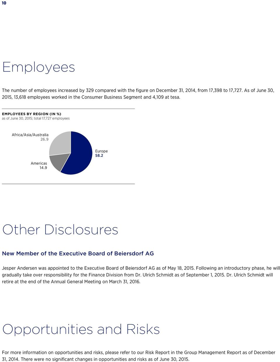 9 Americas 14.9 Europe 58.2 Other Disclosures New Member of the Executive Board of Beiersdorf AG Jesper Andersen was appointed to the Executive Board of Beiersdorf AG as of May 18, 2015.
