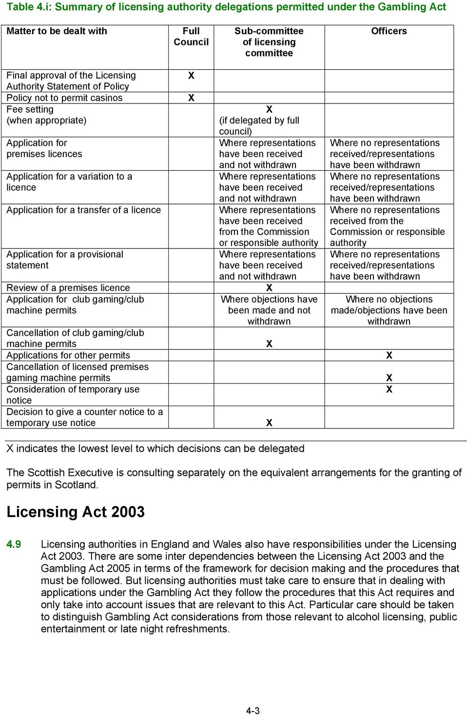 Authority Statement of Policy Policy not to permit casinos Fee setting (when appropriate) Application for premises licences Application for a variation to a licence Application for a transfer of a