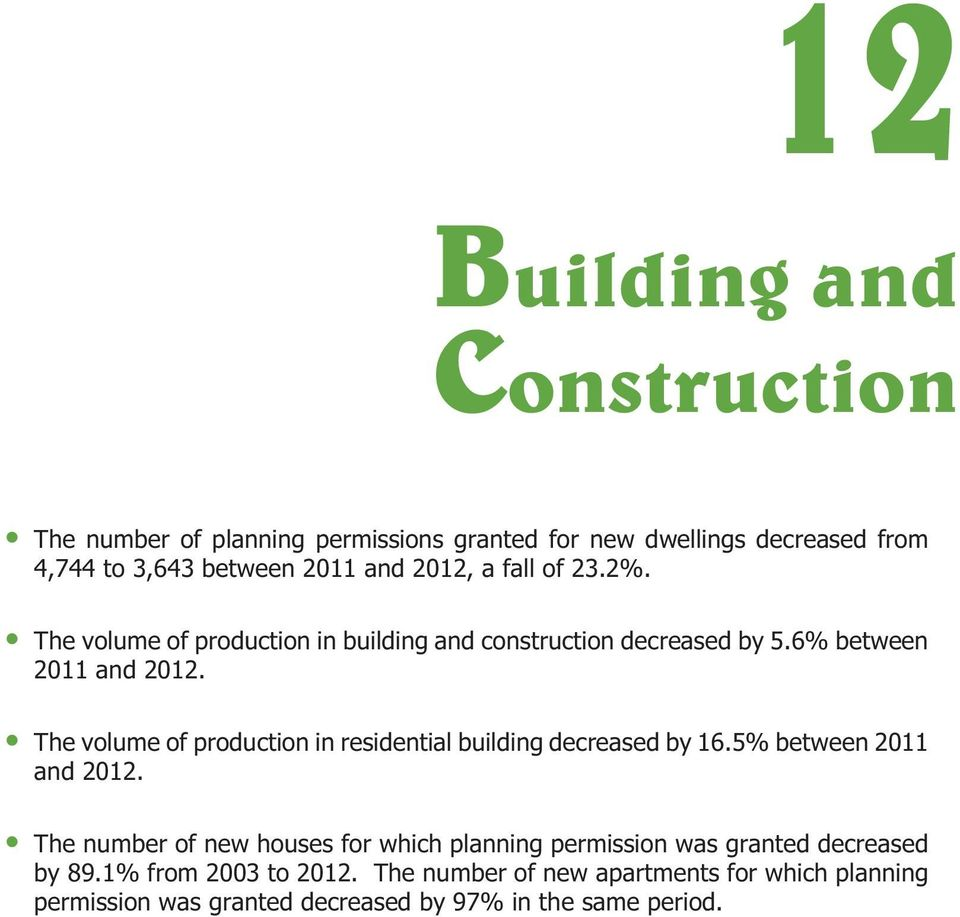The volume of production in residential building decreased by 16.5% between 2011 and 2012.