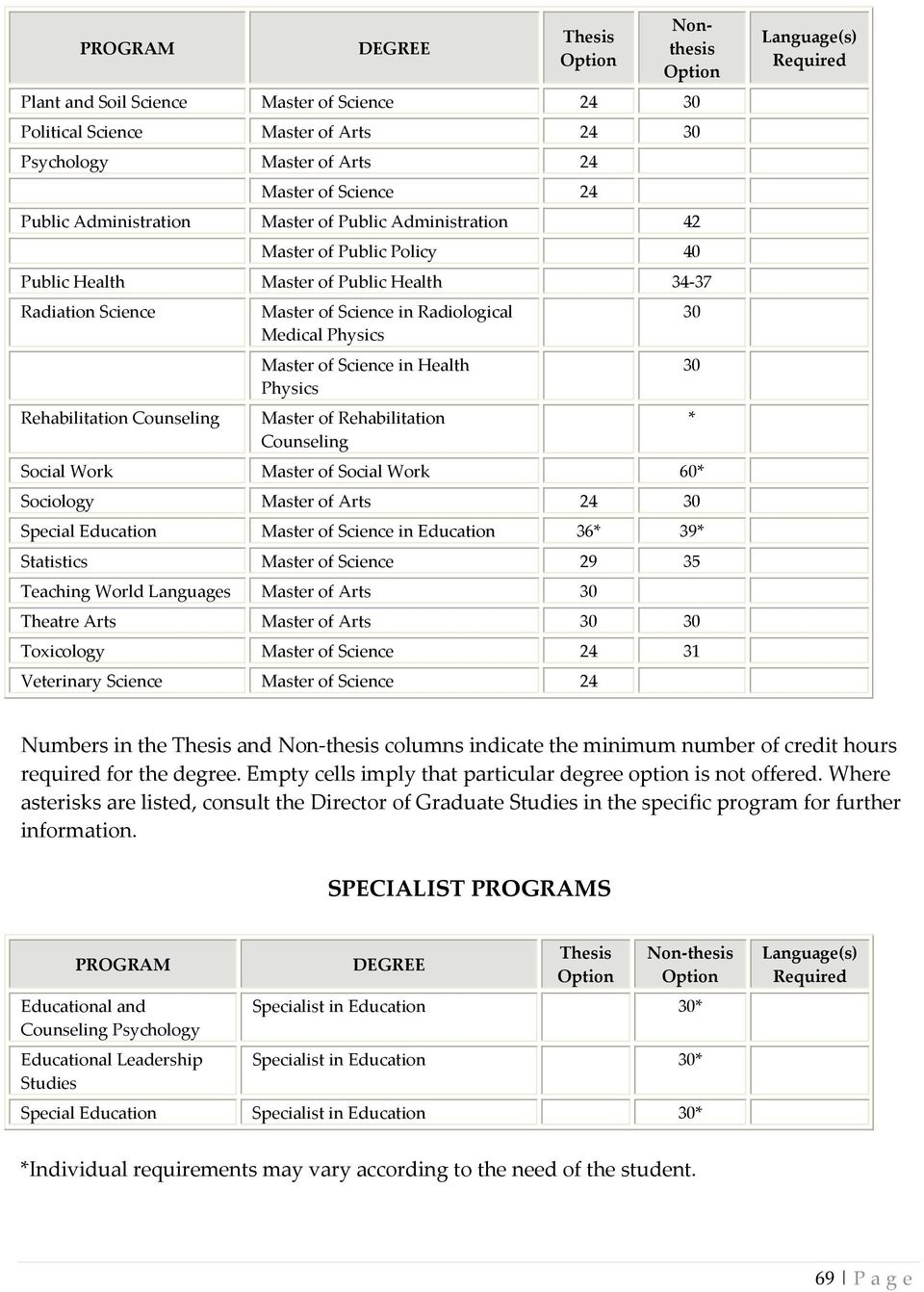 Medical Physics Master of Science in Health Physics Master of Rehabilitation Counseling Social Work Master of Social Work 60* Sociology Master of Arts 24 30 Special Education Master of Science in