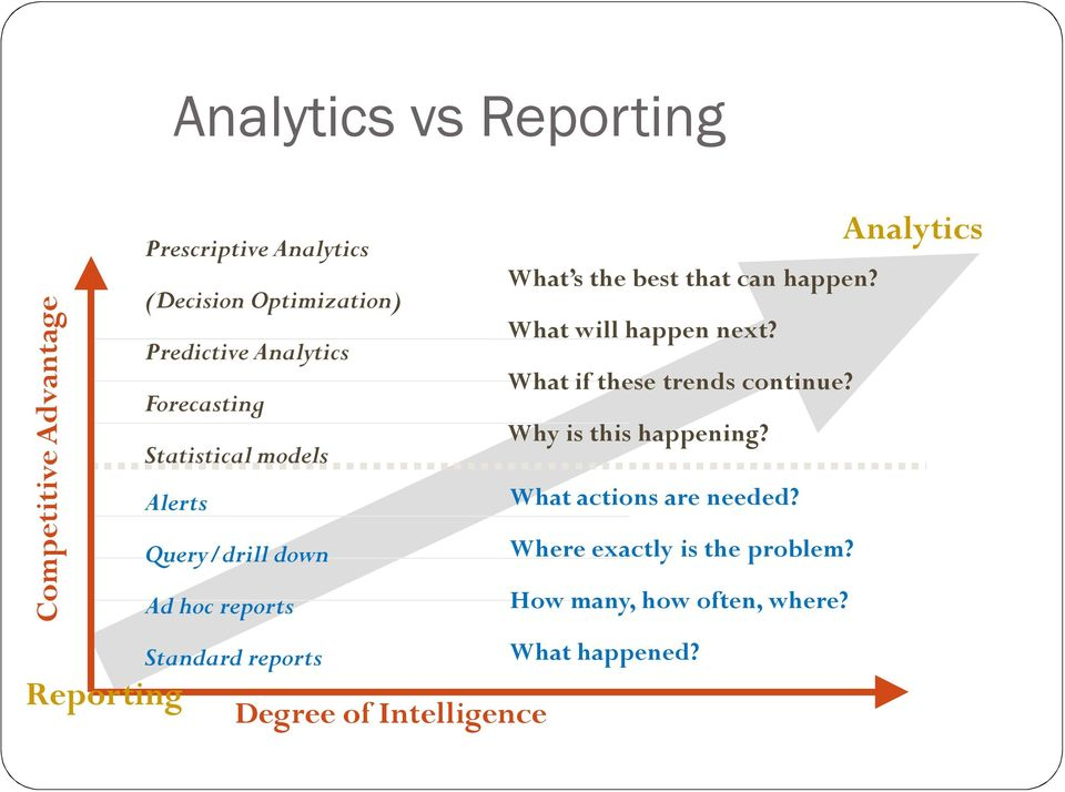 Intelligence What s the best that can happen? What will happen next? What if these trends continue?