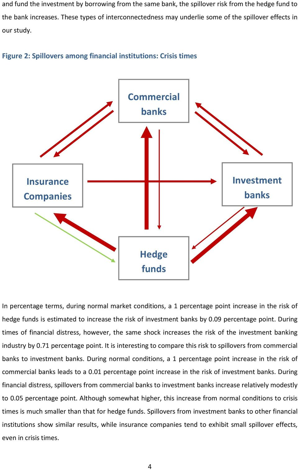 Figure 2: Spillovers among financial institutions: Crisis times Commercial banks Insurance Companies Investment banks Hedge funds In percentage terms, during normal market conditions, a 1 percentage