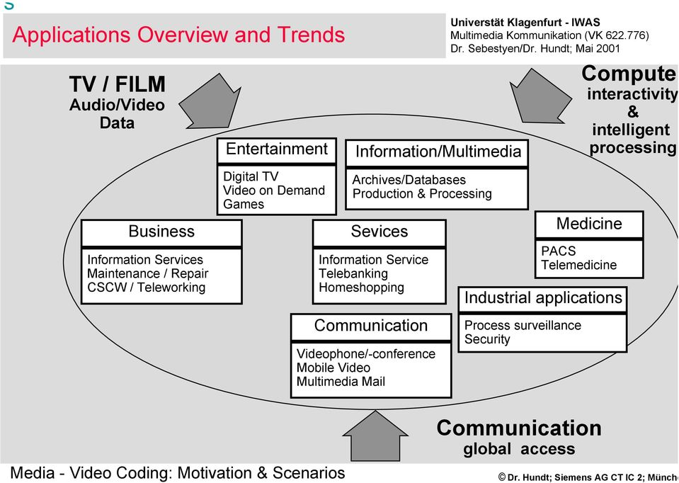 Telebanking Homeshopping Communication Videophone/-conference Video Multimedia Mail Industrial applications Process